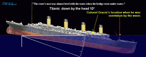 Titanic Sinking Reason by Pin Why The Titanic Sank On