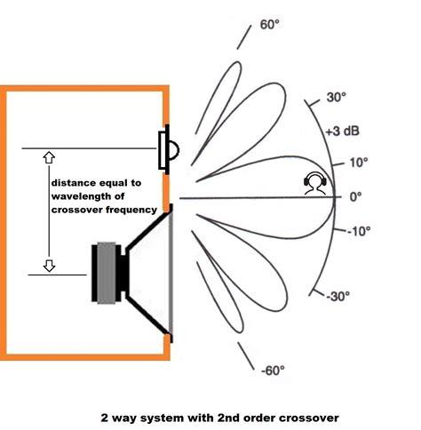 crossover design residual effect speaker lobing calculator polar response audio judgement
