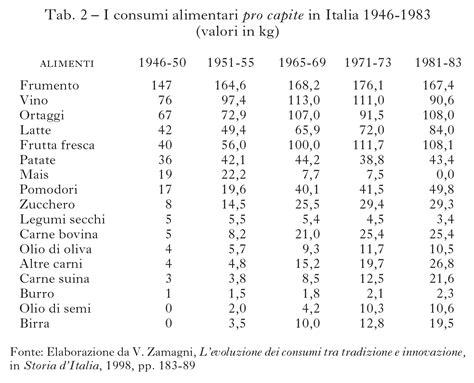 tabella peso specifico alimenti i consumi alimentari in italia uno specchio