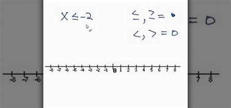 Graphing Inequalities On A Number Line Worksheet by How To Graph Fraction Inequalities On A Number Line Bell