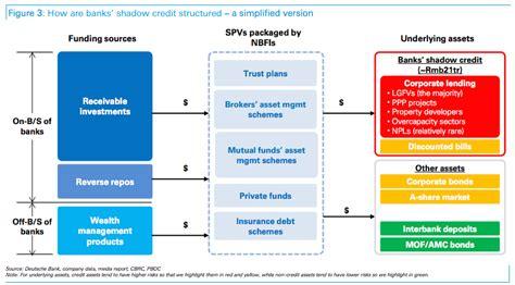 chart deutsche bank china is someone take their spdr s p 500