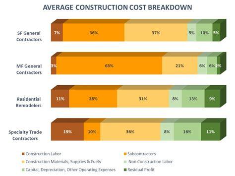 nahb new construction cost breakdown homebuilder and remodeler cost breakdown eye on housing