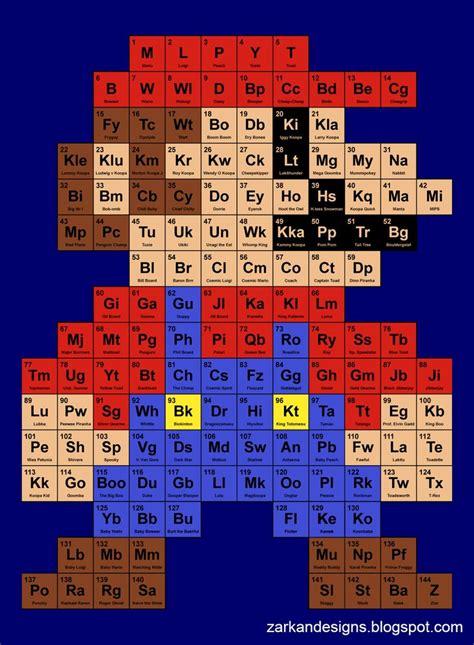oltre 25 fantastiche idee su tavola periodica su
