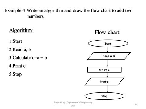 how to write flowchart for c program algorithms and flow charts ppt