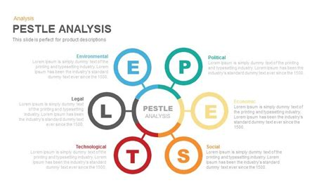 pestel analysis template image gallery pestle powerpoint