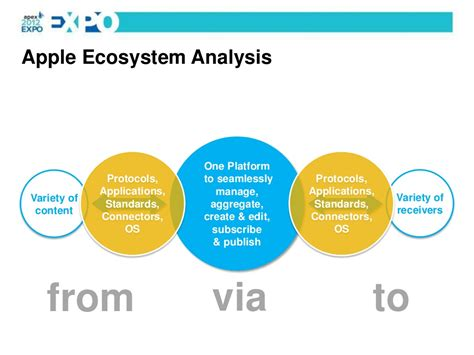 apple ecosystem apple ecosystem analysis one platform