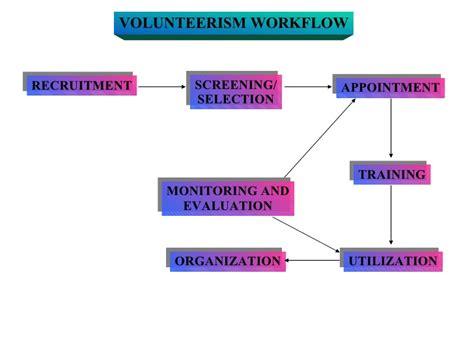 workflow presentation volunteerism workflow presentation