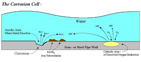 diagram of corrosion ship corrosion cathodic protection and sacrificial