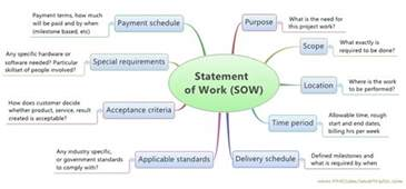 Procurement Statement Of Work Template by Developing A Project Charter