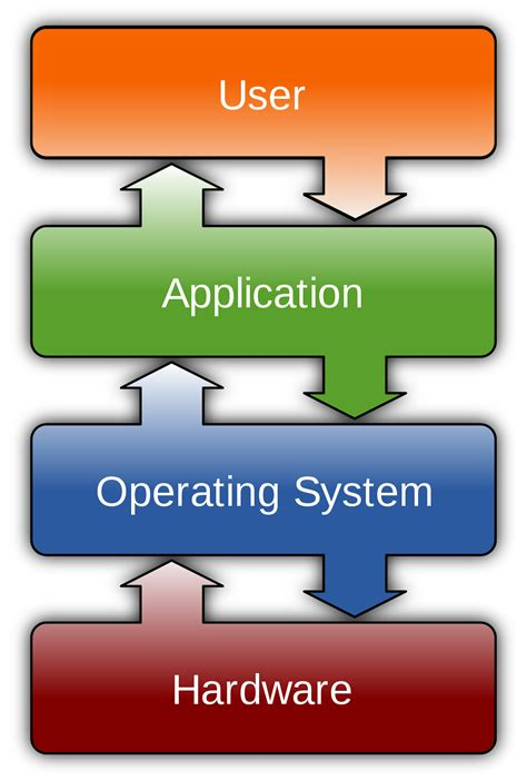 what s the android operating system user computing