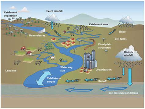 flood diagram do you why