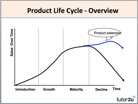 Economic Series1 product cycle introduction business tutor2u