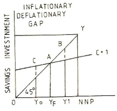 diagram of inflationary gap inflationary and deflationary gaps definition and graph
