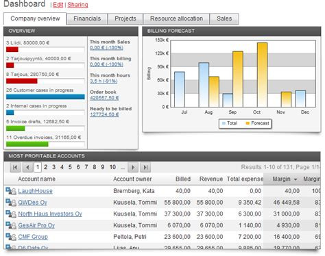 tools and software help in daily manage project analysis
