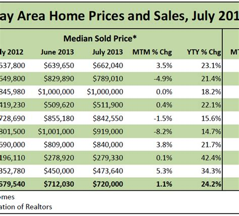 solid growth in bay area home prices sales bay area
