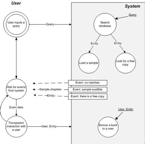 uml data flow data flow sle uml diagrams exle image quiz
