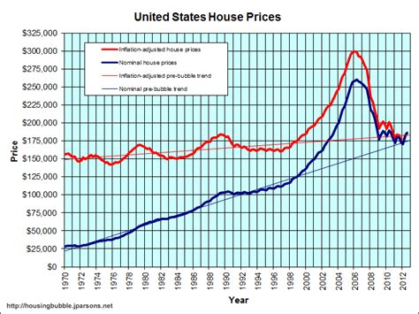 lowest housing prices in usa the hidden costs from inflation in the housing market 4 trends in the current housing market