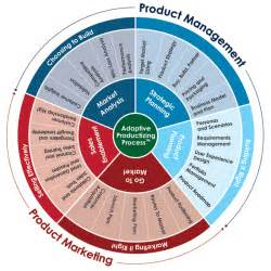 Product Development Manager Description by Adaptive Marketing Product Management Practice 187 Adaptive Marketing