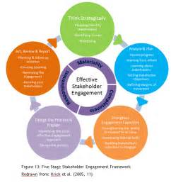 stakeholder engagement template engaging stakeholders in the designing of a service a