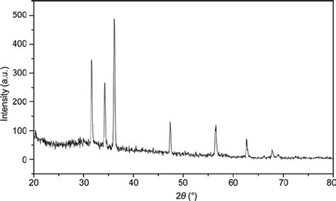 xrd pattern of zinc oxide nanoparticles x ray diffraction pattern of as prepared zno nanoparticles