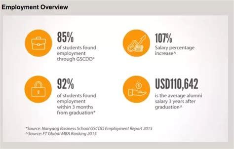 1 Year Mba In Singapore Cost by What Is The Average Salary For An Mba In Singapore From