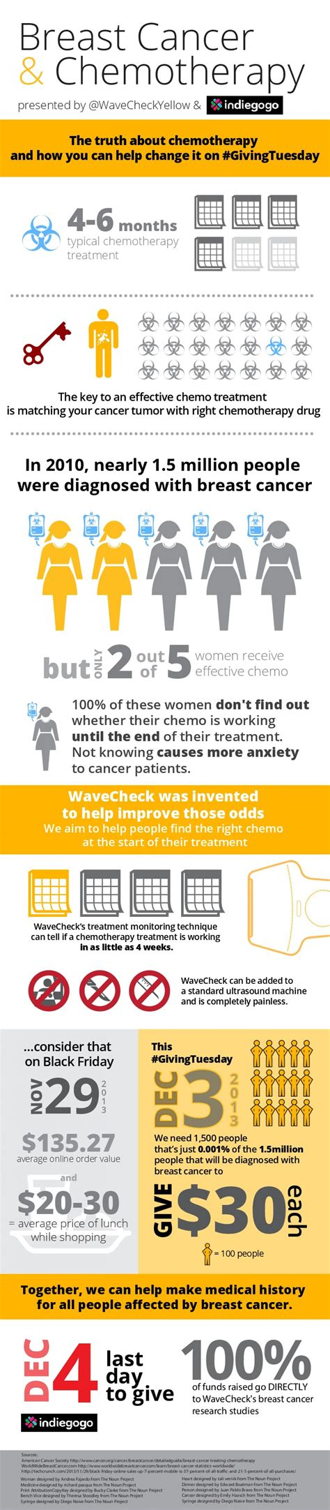 cancer graph infographics graphs net 20 informative infographics on breast cancer
