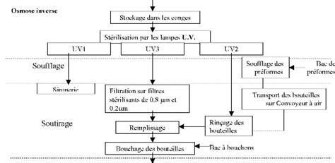 exemple de diagramme de fabrication restauration collective memoire la mise en place de systeme haccp pour l