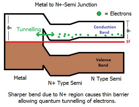 tunnel diode explain semiconductors how does current get into a diode electrical engineering stack exchange