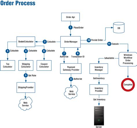 order processing workflow ecommerce architecture