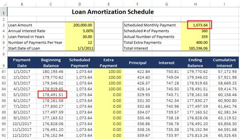part i how to use a loan amortization schedule a detailed