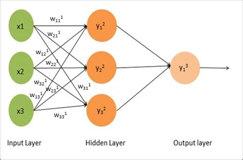 pattern classification and regression using multilayer perceptron learning multilayer perceptron using mahout learning