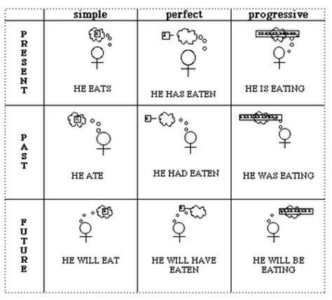 verb patterns engleski jezik 67 best images about english grammar 101 on pinterest