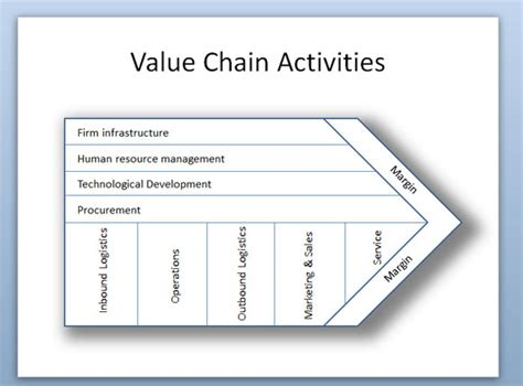 Porter Value Chain Template by Porter S Value Chain Activities Diagram In Powerpoint 2010