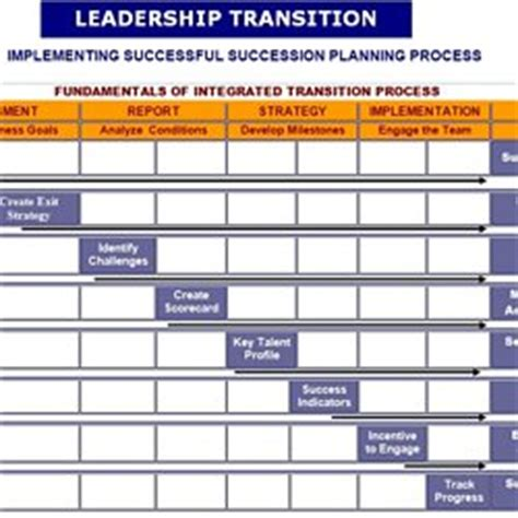 ceo transition plan template ceo transition plan template 28 images chief operating