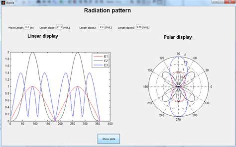 find pattern in image matlab radiation pattern file exchange matlab central