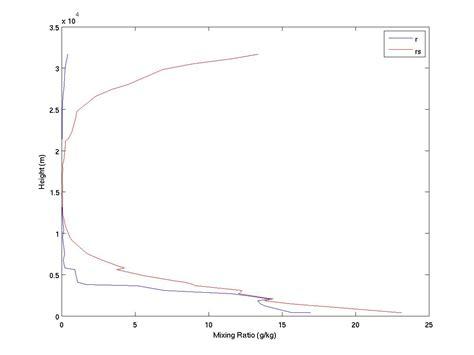 stuve diagram s stuve diagram matlab assignment