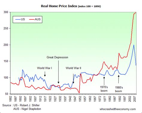 shiller u s house prices still way high who