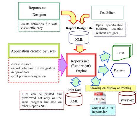 monolithic design meaning the ledger sheet report design tool for net developers