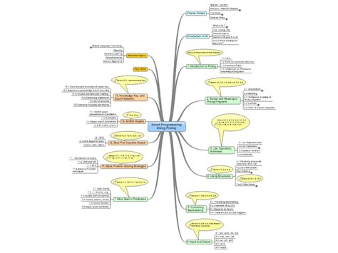 intelligence concept map what is intelligence prolog programming for artificial intelligence mind map