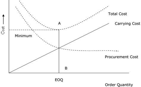 economic order quantity diagram explain about the economic order quantity and total cost
