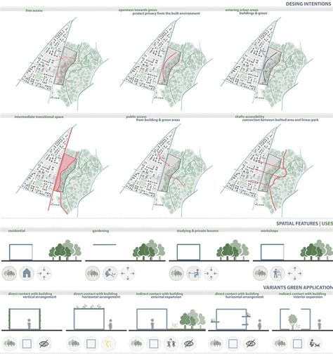 spatial layout features collective housing and urban gardening cy arch
