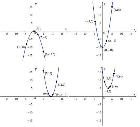 printable quadratic graphs graphing quadratic functions in vertex form worksheet free
