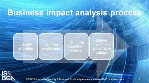 process   implement business impact analysis