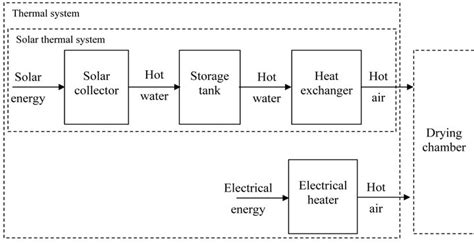 Hair Dryer Block Diagram temperature in a pv wind herb dryer system