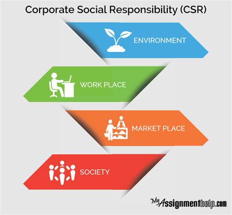 Mba Project On Corporate Social Responsibility Pdf by Pros And Cons Of Corporate Social Responsibilities