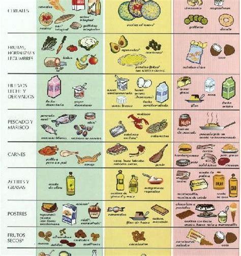 alimentos para evitar el colesterol alto colesterol alto como controlar e alimentos colesterol