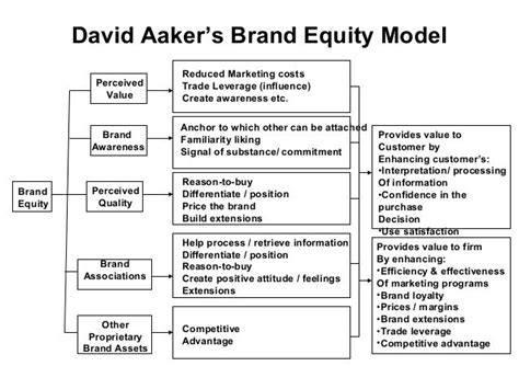 brand equity dissertation brand equity thesis 28 images research papers on