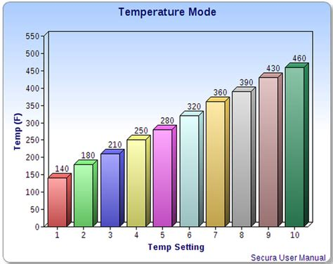 induction cooker temperature guide induction cooking temperature guide 28 images induction cooker temperature guide 28 images