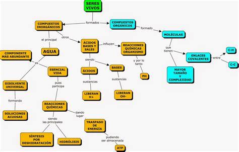 or 237 gen de la mapa conceptual de quimica qu 237 mica paso a paso qu