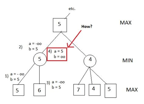 algorithm alpha beta pruning how this code implement